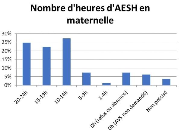 Nombre d'heures d'AESH en maternelle