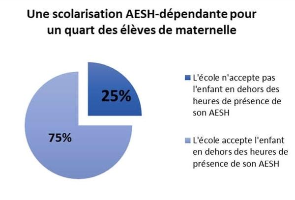 Une scolarisation AESH-dépendante pour un quart des élèves de maternelle