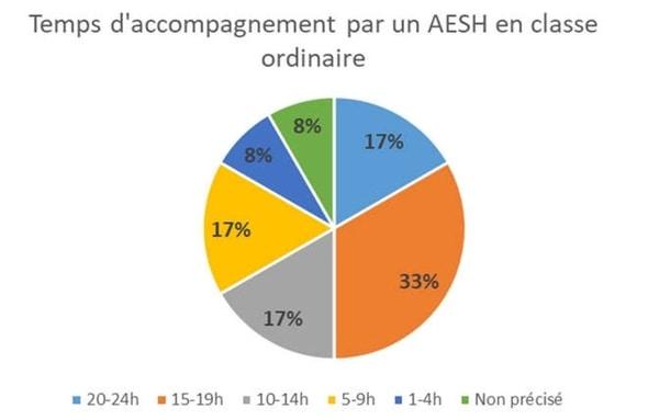 Temps d'accompagnement par un AESH en classe ordinaire