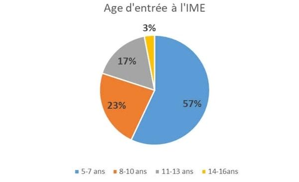 Age d'entrée à l'IME